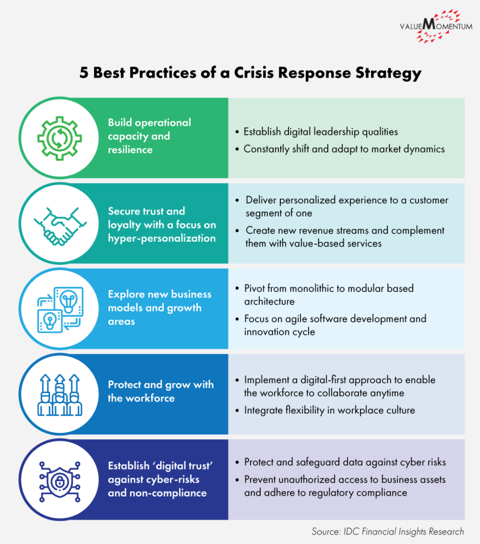 Infographic describing best practices for a crisis response strategy in insurance