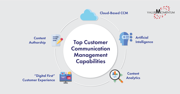Image showing 5 customer communication management trends in insurance