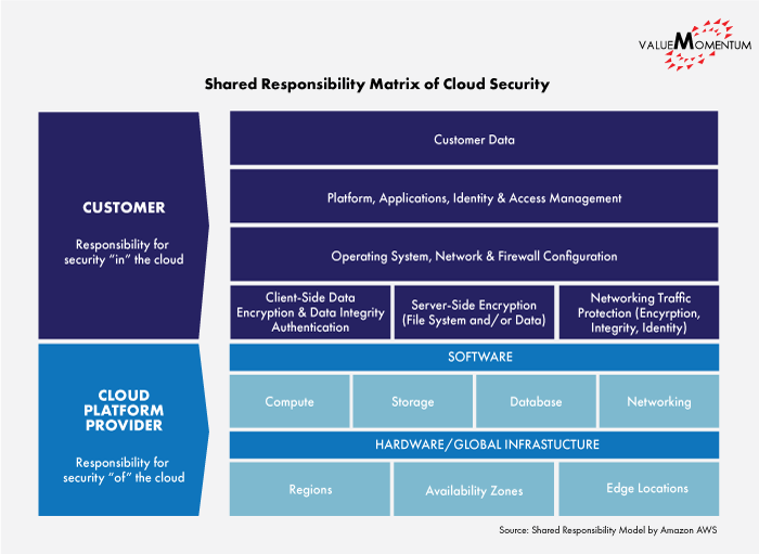 Figure illustrating the shared responsibility matrix of cloud security