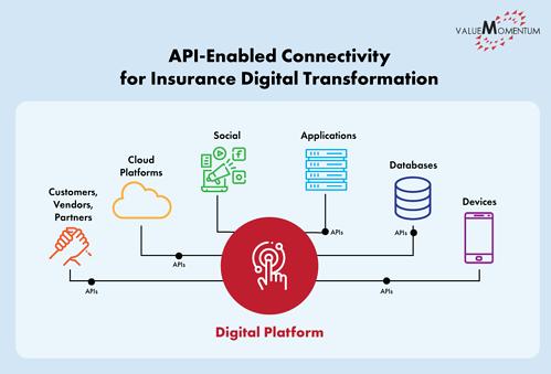 Figure depicting how API Integration enables insurance digital transformation