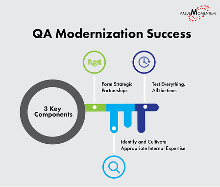 Infographic of 3 key components of successful insurance QA