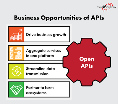 Infographic depicting the business opportunities enabled by Open APIs