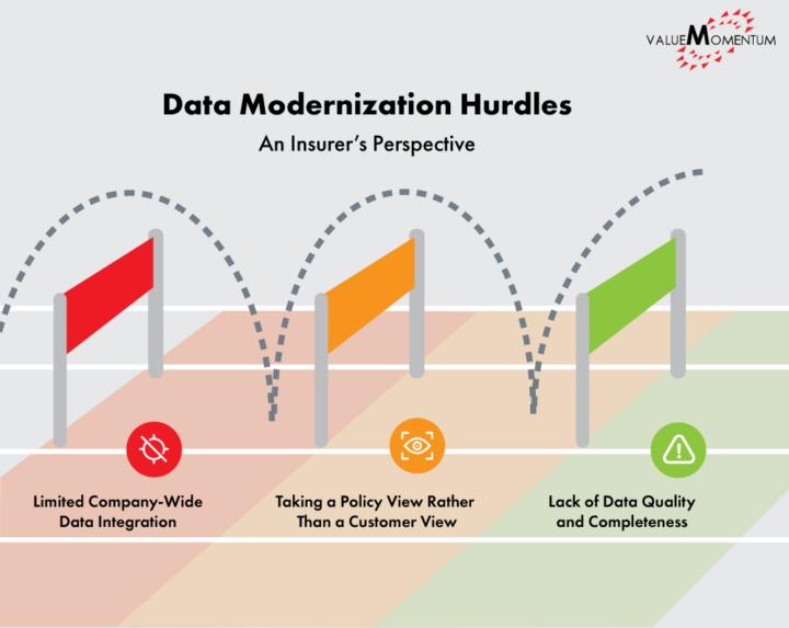 Figure illustration common insurance data modernization obstacles