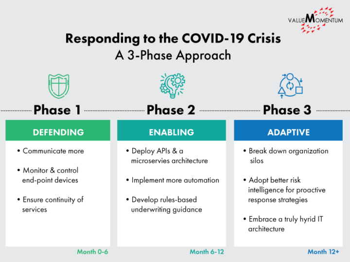 Infographic depicting a 3 phase approach to responding to the COVID-19 pandemic in insurance