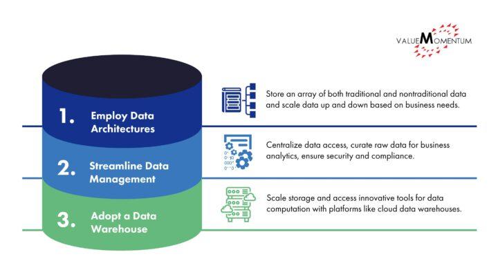 3-Step Framework to a Modern Data Platform